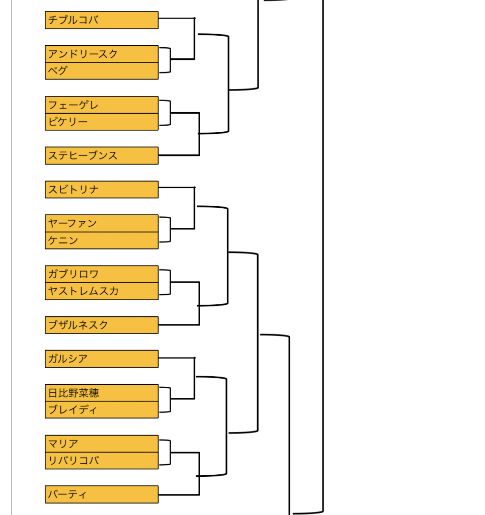BNAバリパオープンの日程や大会トーナメントの参考画像